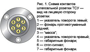 Схема подключения фаркопа При подключении розетки фаркопа важно тщательно пропаять и зизолировать все.