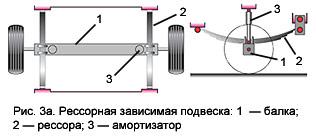 Рессорная зависимая подвеска прицепа