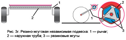 Резино-жгутовая независимая подвеска прицепа