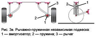 Рычажно-пружинная независимая подвеска прицепа